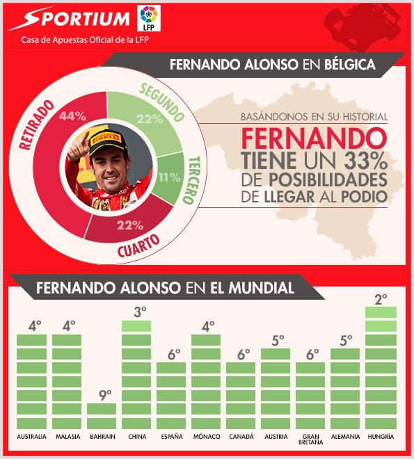 Alonso en el GP de Bélgica y en el Mundial
