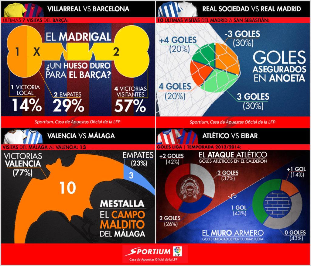 Los 4 partidos destacados de la jornada en la Liga BBVA