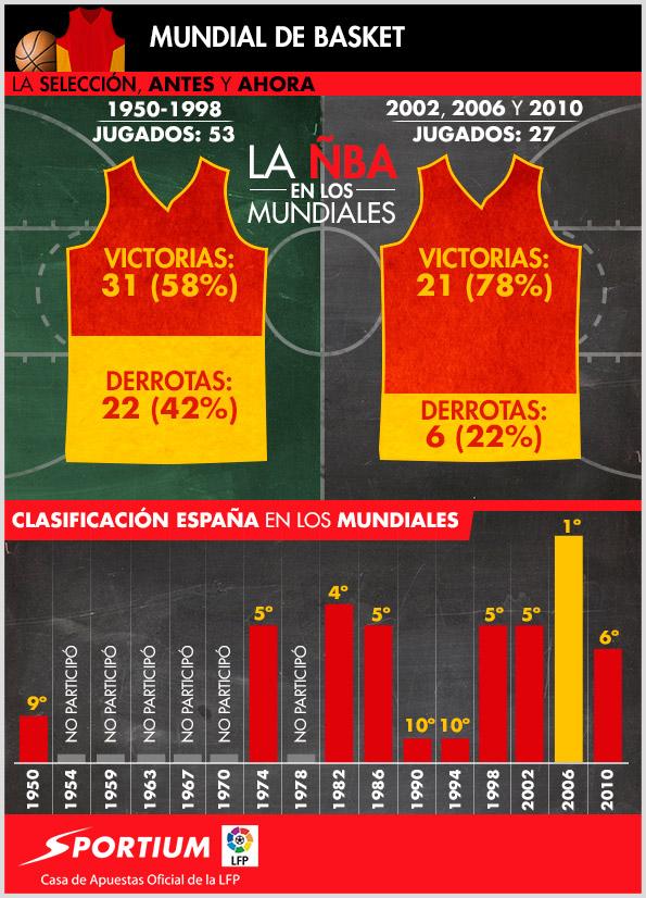 España en el Mundobasket