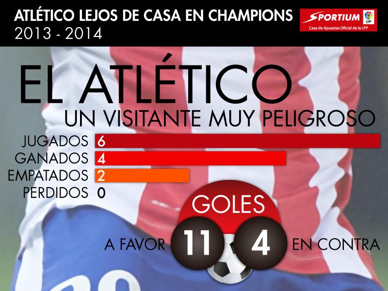 El Atlético lejos de casa en Champions
