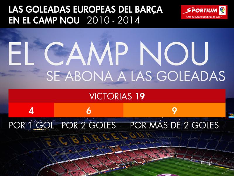 El Camp Nou y las goleadas europeas