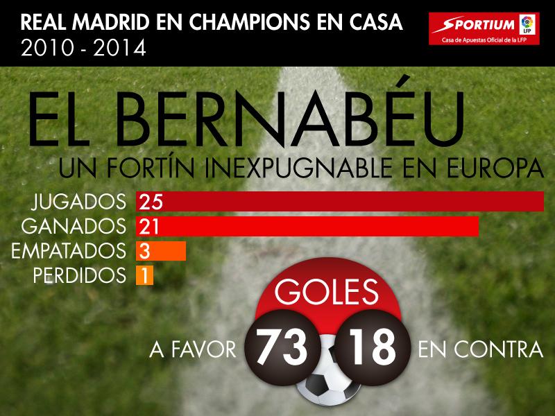 El Bernabéu en la Champions League