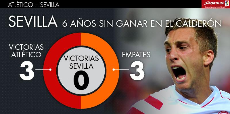 El Sevilla lleva 6 años sin ganar en el Calderón