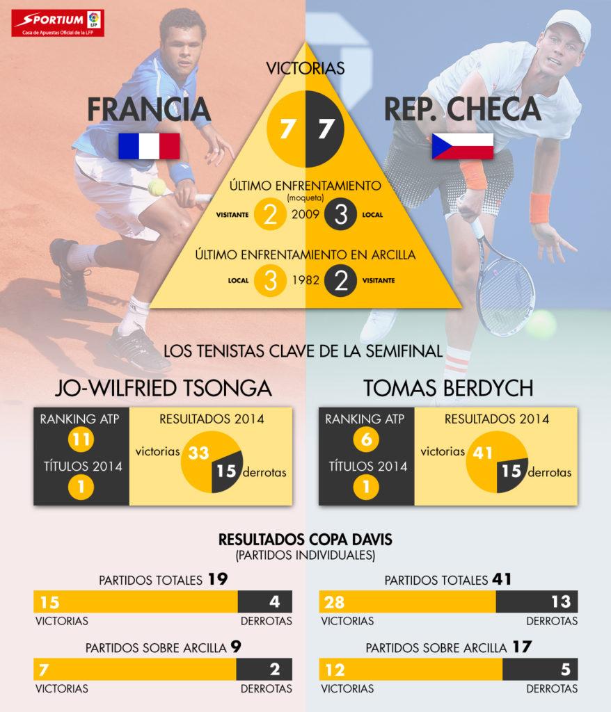 Semifinal Copa Davis: Francia-Chequia