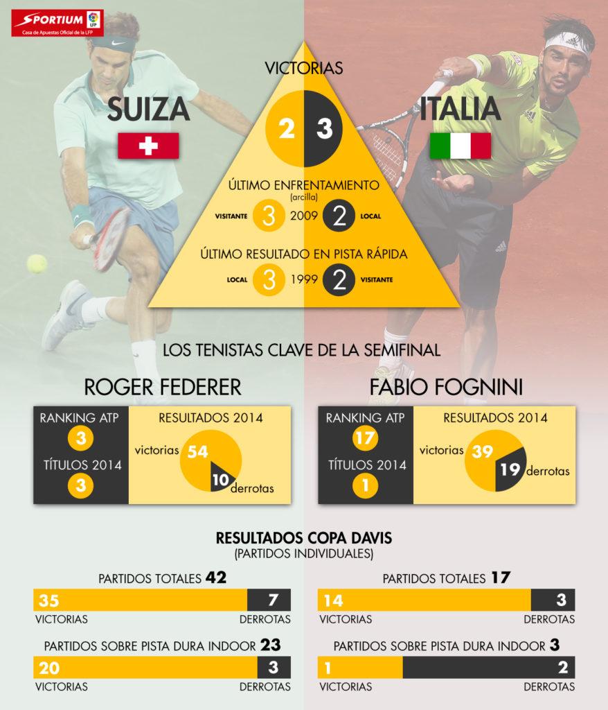Semifinal Copa Davis: Suiza - Italia