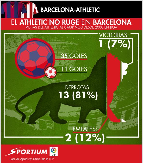 El Athletic no rinde en el Camp Nou