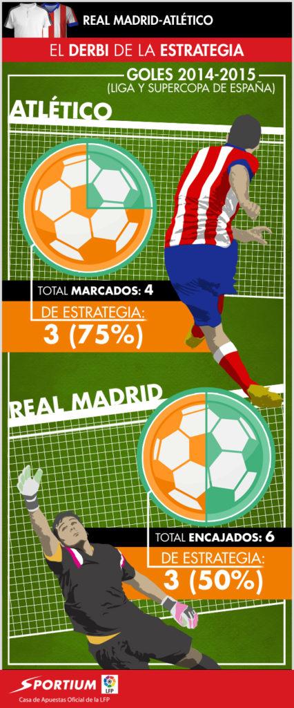 La estrategia puede decidir el derbi madrileño
