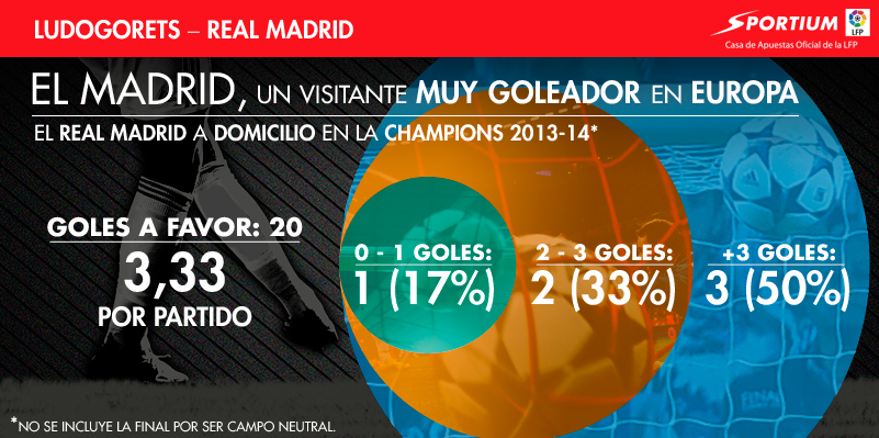El Madrid, una máquina de golear a domicilio