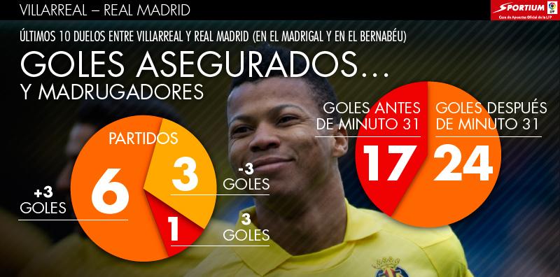 Goles asegurados entre Villarreal y Real Madrid