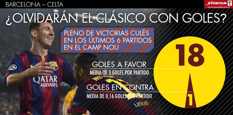 El Barcelona está intratable en el Camp Nou