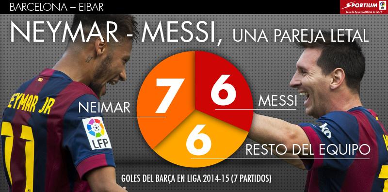 Messi y Neymar... Una pareja letal