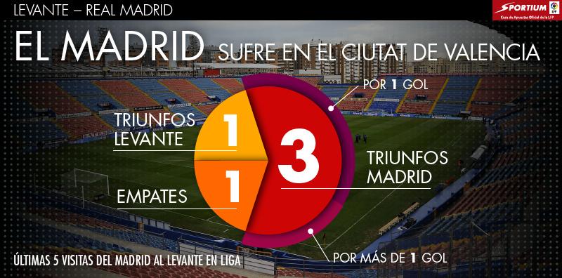 El Madrid sólo ha ganado 1 vez por más de 1 gol en sus últimas 5 visitas al Levante