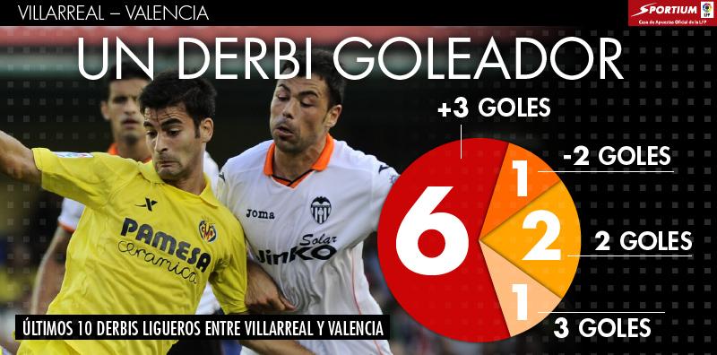 Goles y espectáculo en los partidos entre Villarreal y Valencia