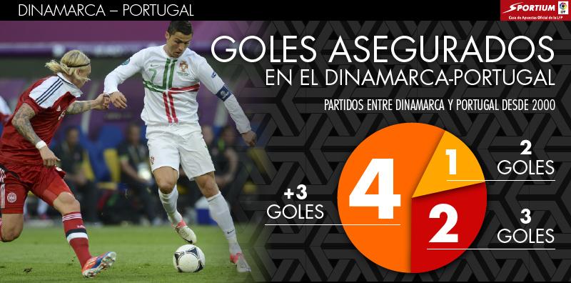 Goles asegurados en el Dinamarca-Portugal