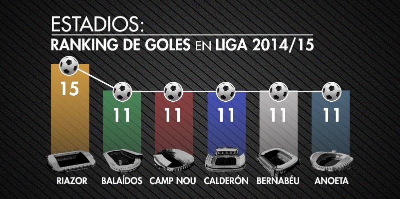 Los estadios más goleadores de Primera División