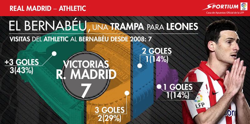 El Athletic suele ser presa fácil en el Bernabéu