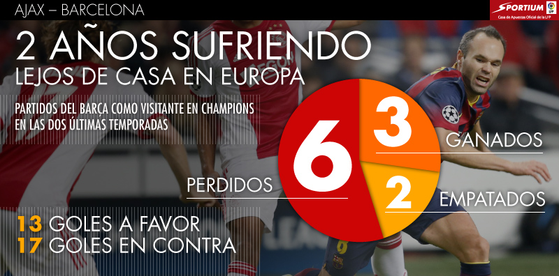 El Barça debe mejorar lejos de casa