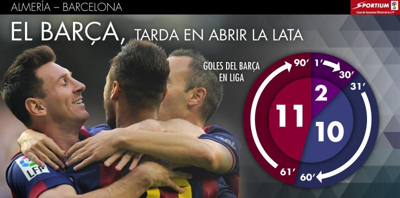 El Barcelona tarda en marcar el primer gol