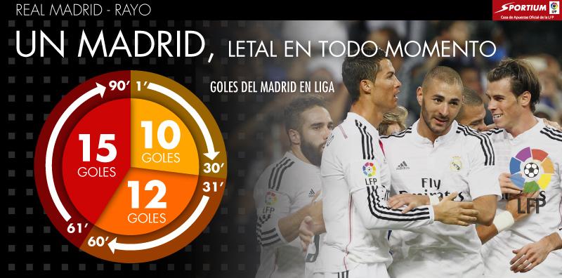 El Madrid marca en todos los tramos del partido