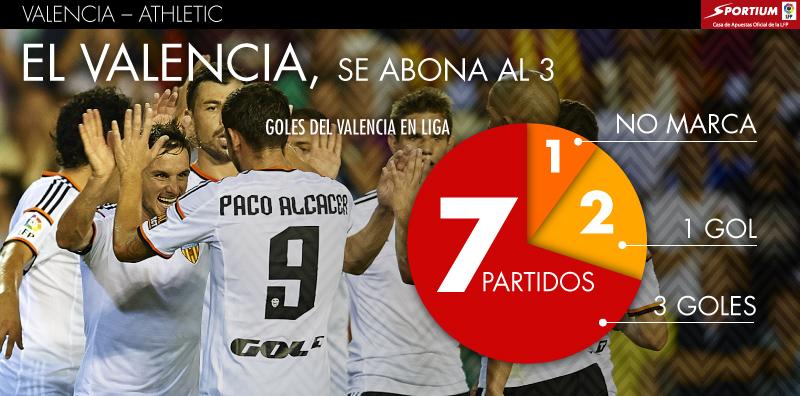 El Valencia le ha cogido el gusto a marcar 3 goles