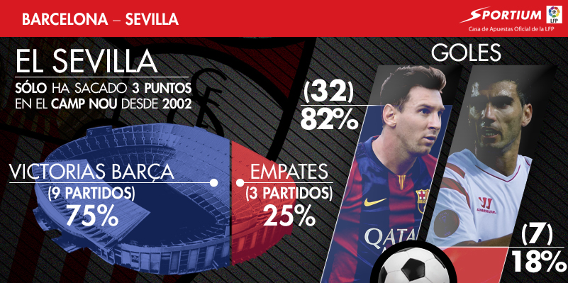 Al Sevilla se le atraganta el Camp Nou
