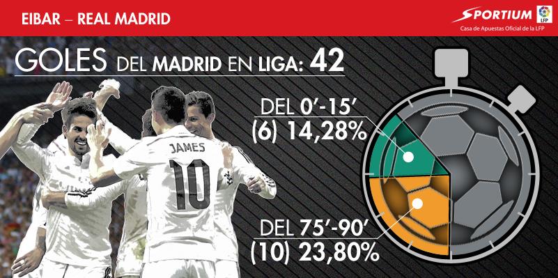 El Madrid, un peligro al inicio y al final de los partidos