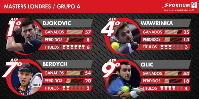 Djokovic es el gran favorito en el Grupo A, pero ojo con Wawrinka