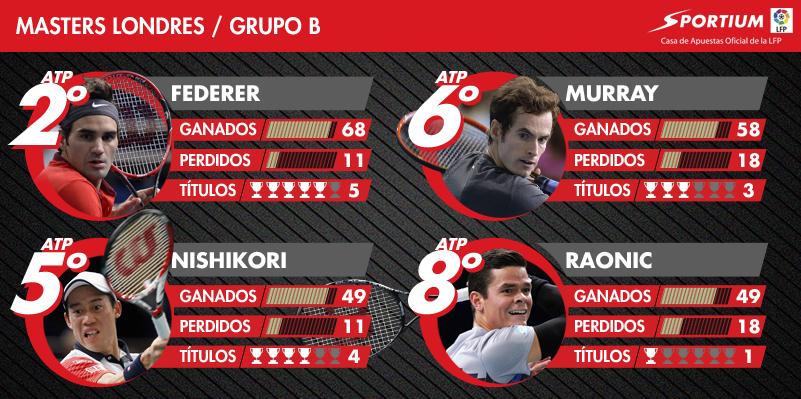 El Grupo B no tiene un favorito claro, aunque la eperiencia de Federer puede decidir