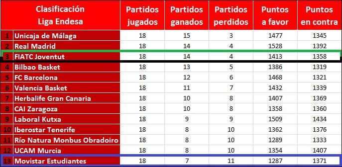 Clasificación_ACB_JOR18