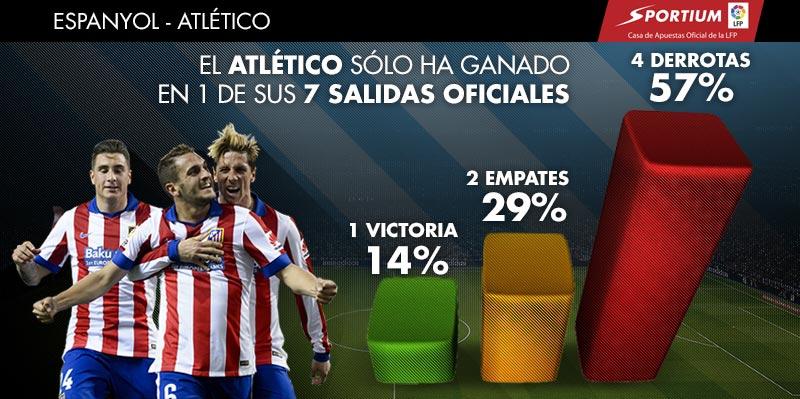 El Atlético sufre a domicilio