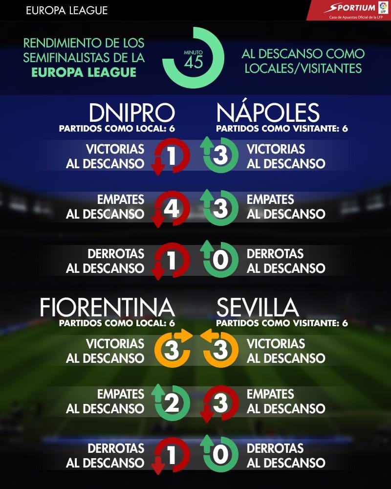 Rendimiento al descanso/final de los equipos semifinalistas de la Europa League