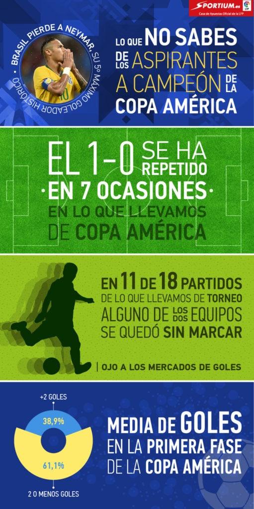 Los datos fundamentales para saber por qué derroteros discurrirán las eliminatorias de la Copa América *