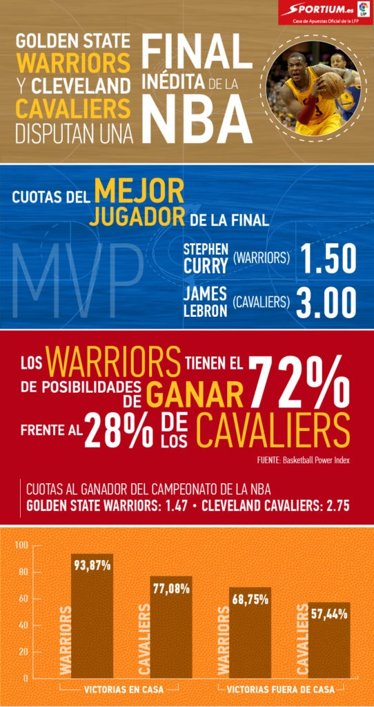 Infografía Final NBA