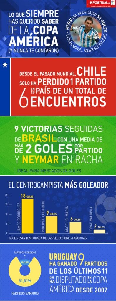 Hay cinco candidatas claras a levantar el trofeo de la Copa América