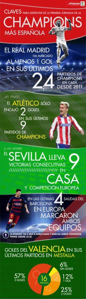 Infografia 1ª jornada de Champions