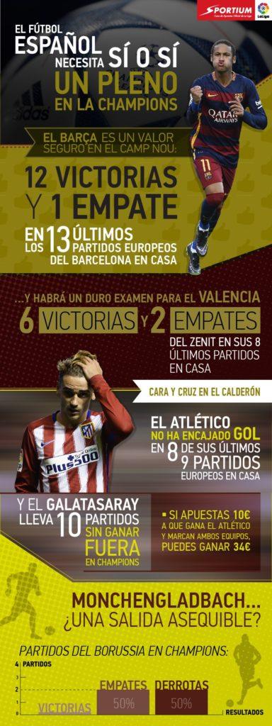 El pleno español en Champions es posible incluso en el quinto intento.