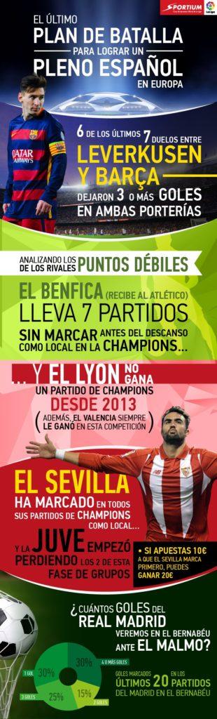 No renunciamos a ver un pleno español en la Champions esta temporada.