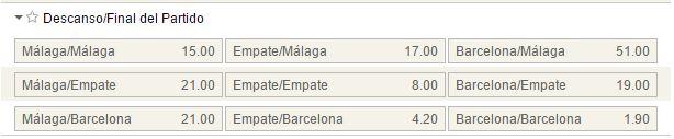 Mercados al descanso/final del partido en el Málaga - Barcelona.