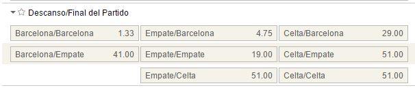 Mercados al descanso y final del partido en el Barcelona - Celta