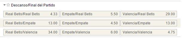 Mercados al descanso y final del partido en el Betis Valencia.