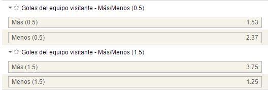 Mercados de goles para el Villarreal ante el Nápoles.