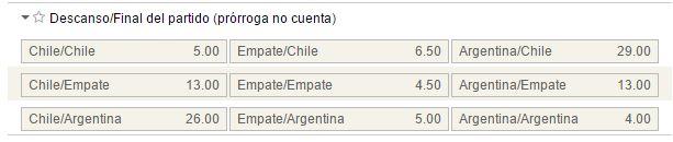 Mercados al descanso y al final del partido en el Chile - Argentina.
