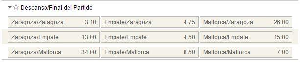 Mercados al descanso y al final del partido en el Zaragoza - Mallorca.