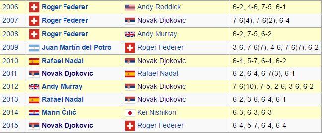 Los campeones del US Open en la última década. Desde 2009 sin repetir ganador en dos años consecutivos.