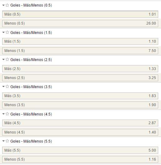 Mercados de goles en el Real Madrid - Real Sociedad.