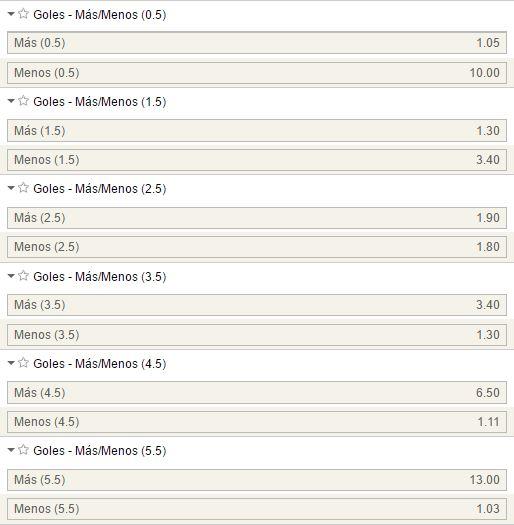 Mercados de goles en el Villarreal - Real Sociedad.