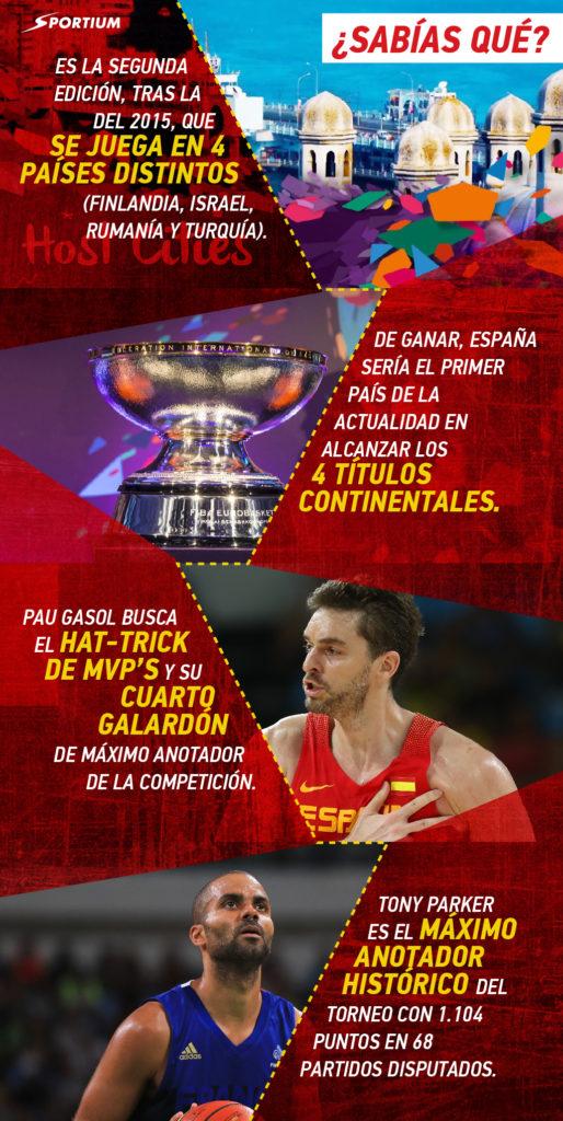 infografia eurobasket
