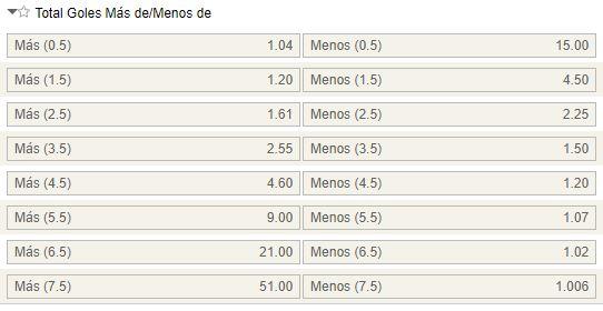 Mercados de goles en el Betis - Valencia.