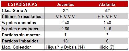 Estadísticas Coppa Italia: Juventus vs Atalanta