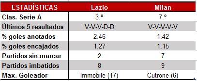 Estadísticas Coppa Italia: Lazio vs Milan